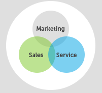 CRM - Marketing, Sales & Service